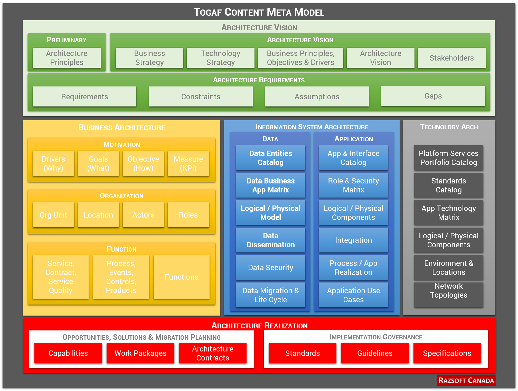 Razsoft canada enterprise architecture service for Togaf architecture vision template