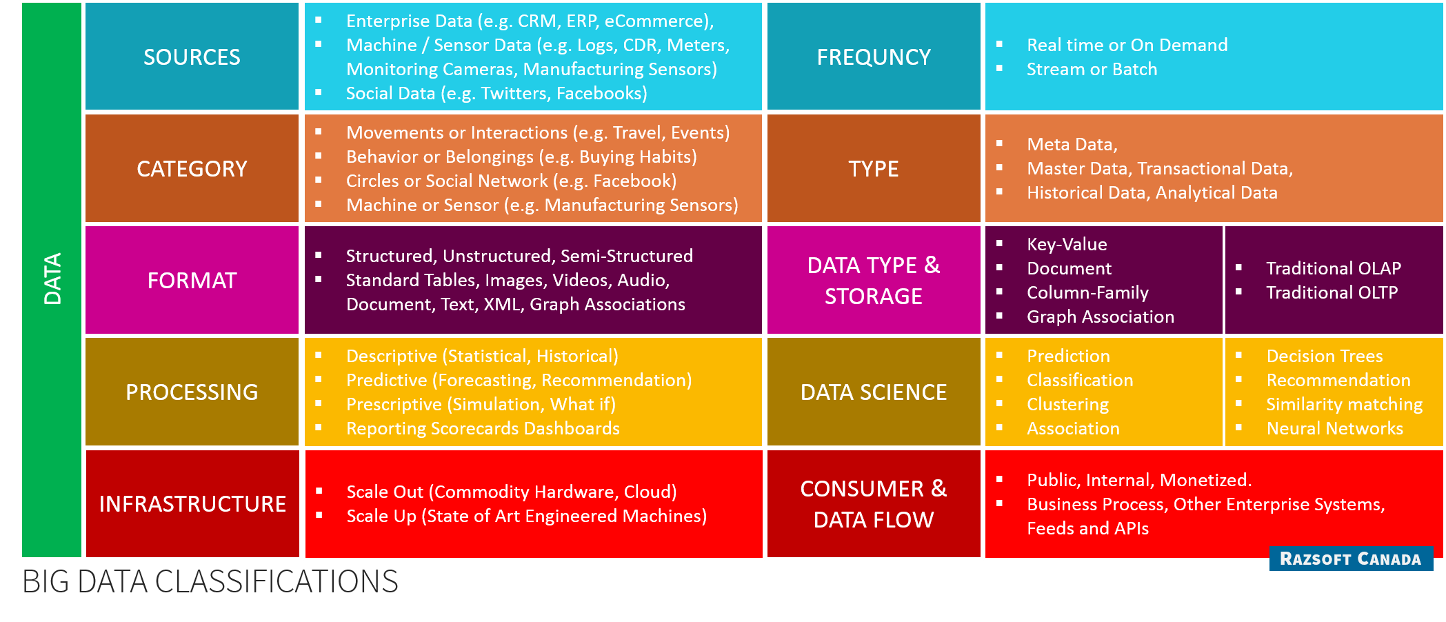 Razsoft Canada Big Data Service