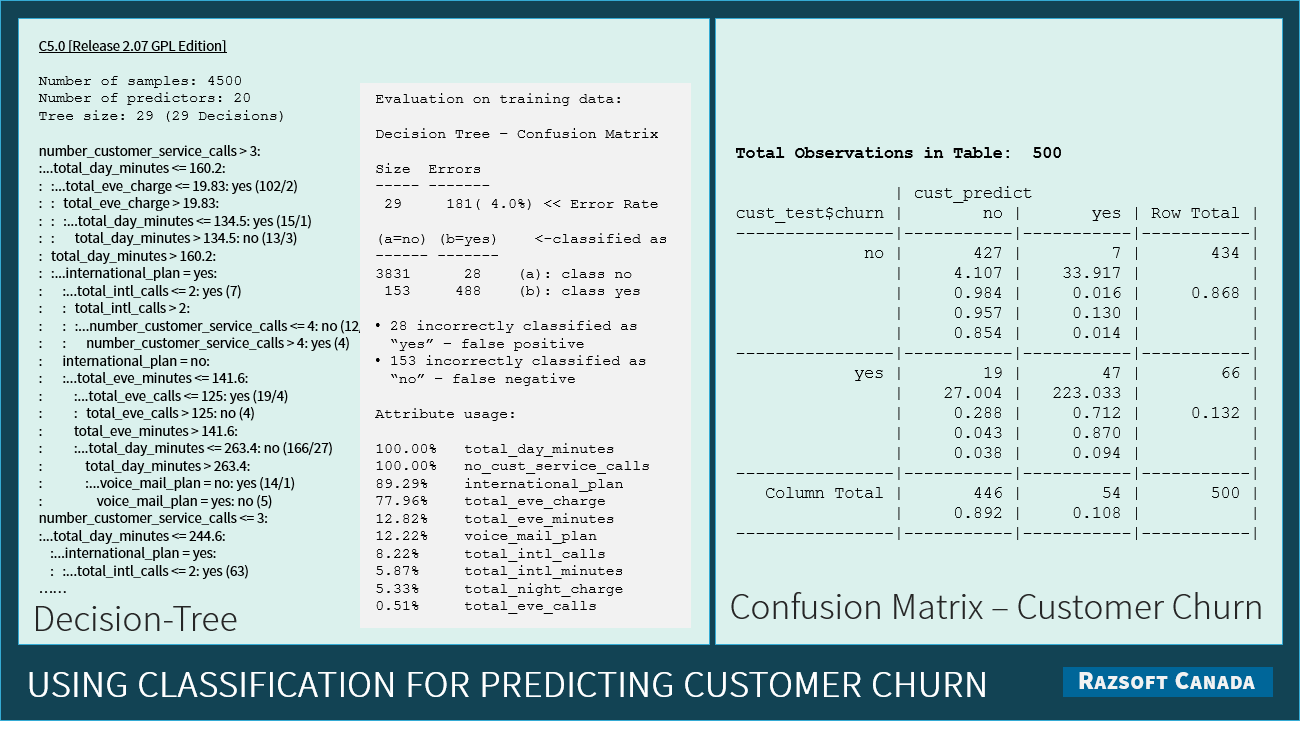 Classification for Predicting Customer Churn
